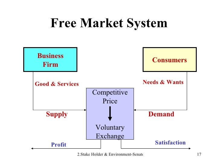 Free Market System Business Firm Consumers Competitive Price Voluntary Exchange Supply Good & Services Demand Needs & Want...