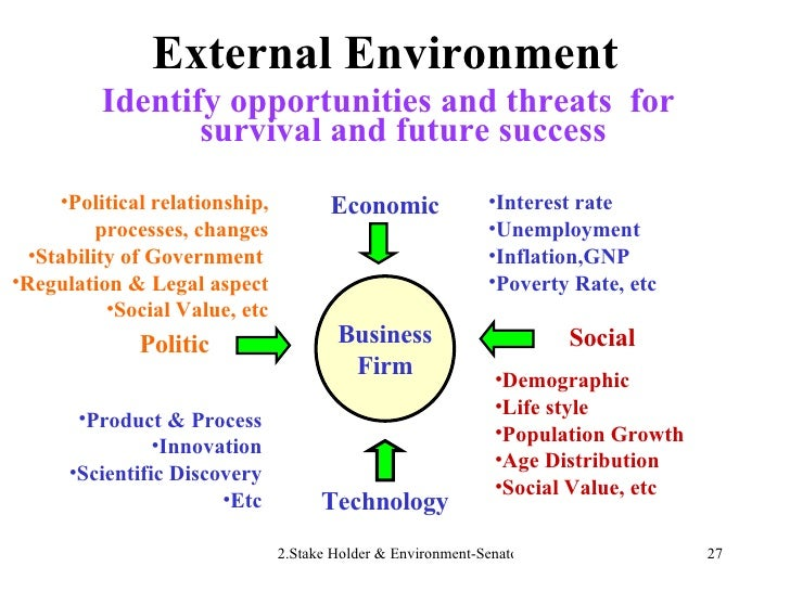 External Environment <ul><li>Identify opportunities and threats  for survival and future success </li></ul>Business Firm E...