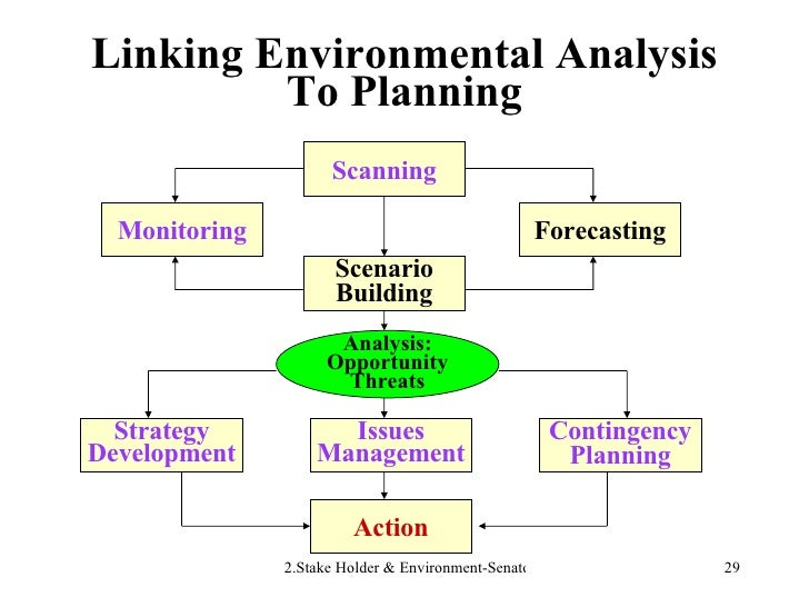 Linking Environmental Analysis To Planning Scanning Action Monitoring Forecasting Scenario Building Strategy Development I...