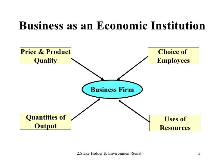 Business as an Economic Institution Business Firm Choice of  Employees Uses of Resources Quantities of Output Price & Prod...