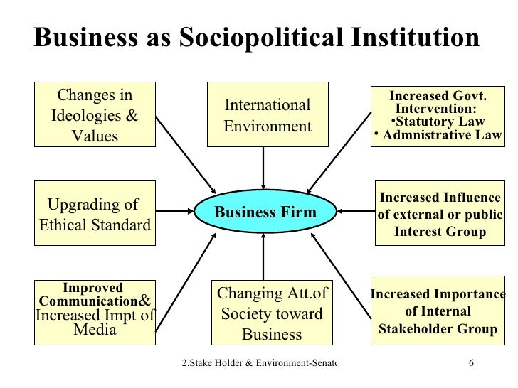 Business as Sociopolitical Institution Business Firm International Environment Changes in Ideologies & Values <ul><li>Incr...