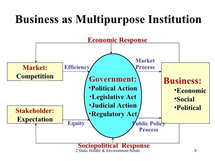 Business as Multipurpose Institution Market: Competition Stakeholder: Expectation <ul><li>Business: </li></ul><ul><ul><li>...