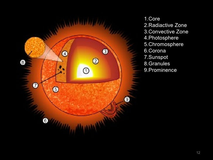 Sun parts diagram worksheet wiring library sun rh slideshare net elementary diagram of the sun sun diagram without labels ccuart Image collections