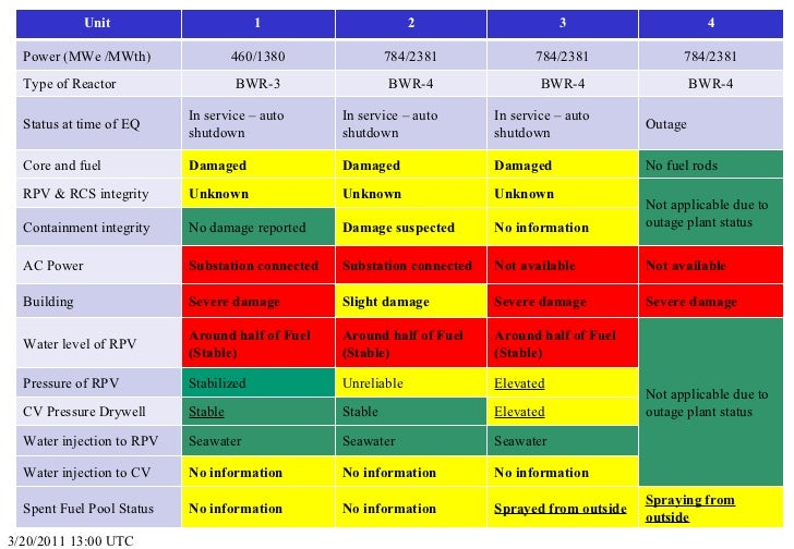 3/20/2011 13:00 UTC Unit  1 2 3 4 Power (MWe /MWth) 460/1380 784/2381 784/2381 784/2381 Type of Reactor BWR-3 BWR-4 BWR-4 ...