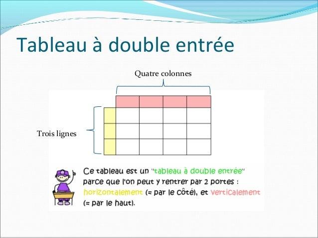 Tableau à double entréeTrois lignesQuatre colonnes