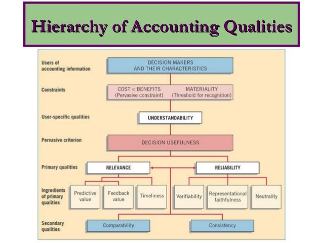 conceptual frame work of accounting Testing research whether constructing a conceptual framework will be a helpful exercise depends on the type of research you are doing conceptual frameworks are particularly common when the research involves testing.