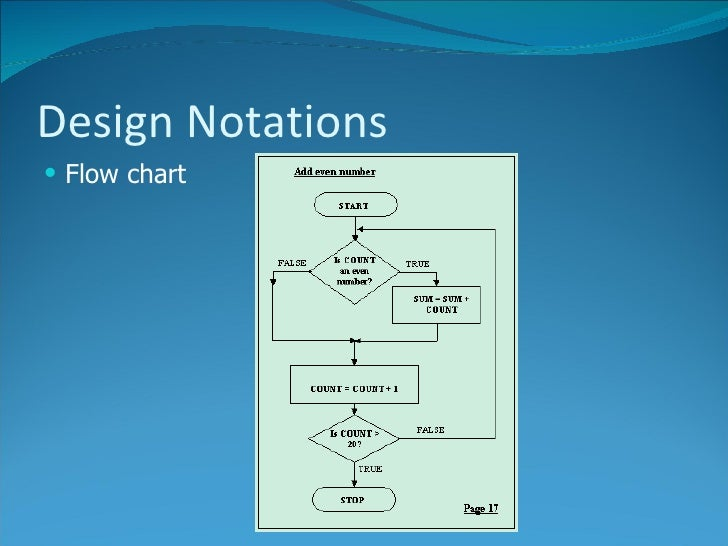 2 The Software Development Process Design