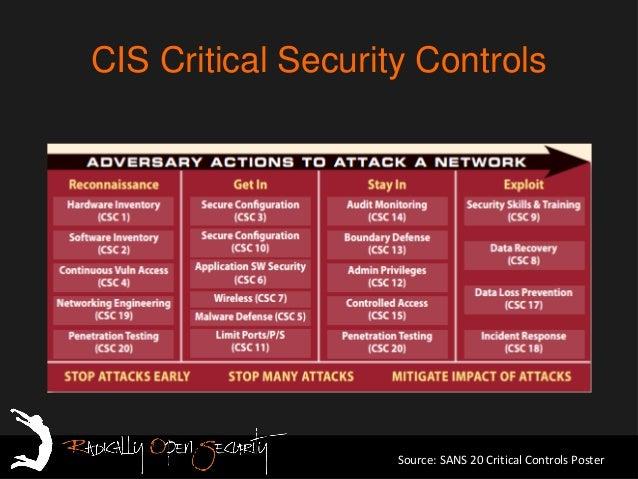 Hsb15 Thijs Bosschert Radically Open Security