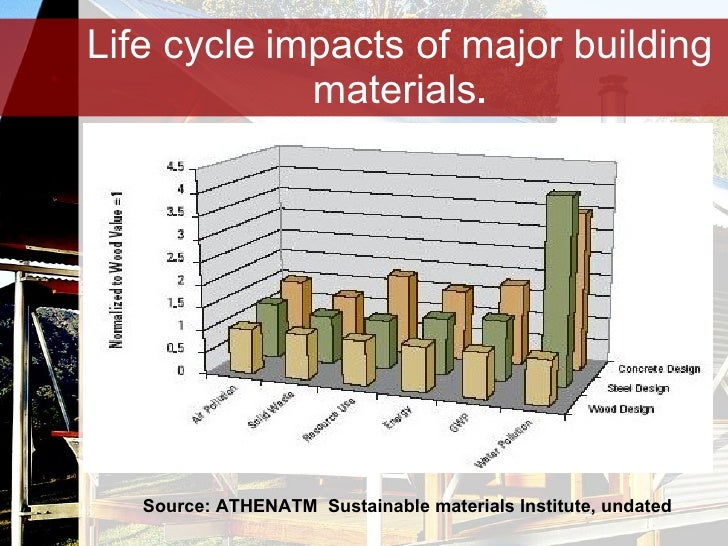 2 Timber As A Sustainable Building Material