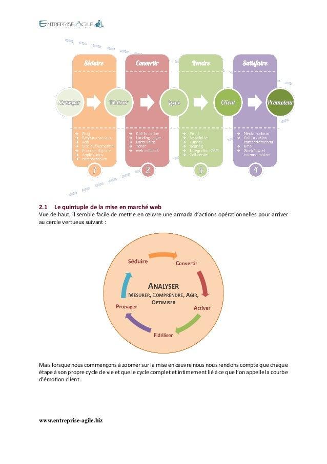 www.entreprise-agile.biz  2.1 Le quintuple de la mise en marché web  Vue de haut, il semble facile de mettre en oeuvre une...