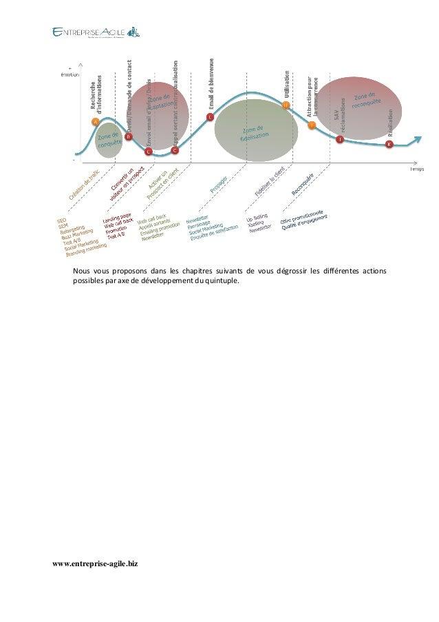 www.entreprise-agile.biz  Nous vous proposons dans les chapitres suivants de vous dégrossir les différentes actions possib...