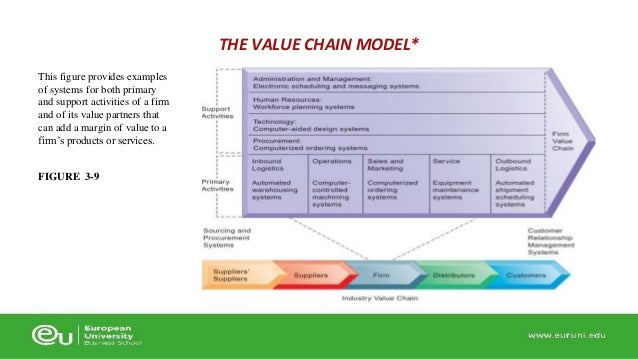 ihg value chain analysis