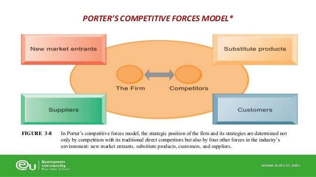 case netflix 5 forces porter