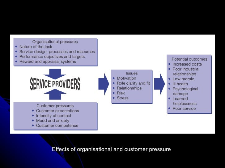 Discuss reasons for using customer service policies