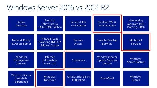 Differenze tra Windows Server 2012 R2 su e Server 2016 Yashi