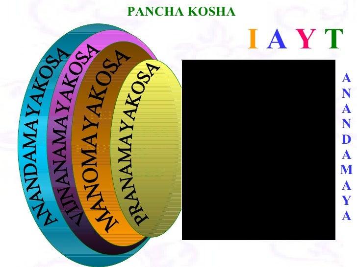 ANANDAMAYA I  A   Y  T ANANDAMAYAKOSA VIJNANAMAYAKOSA PERFECT HEALTH & KNOWLEDGE MANOMAYAKOSA STRESS IS SPEED PRANAMAYAKOS...