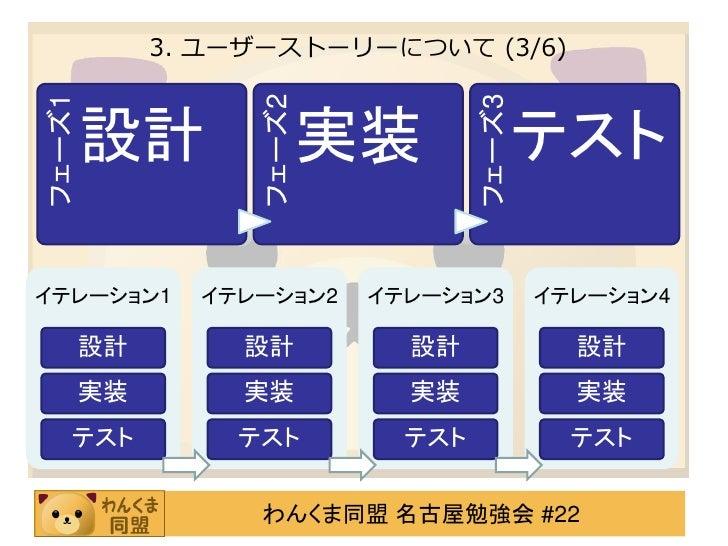 3. ユーザーストーリーについて (3/6)                                   フェーズ3フェーズ1                  フェーズ2        設計                実装    ...