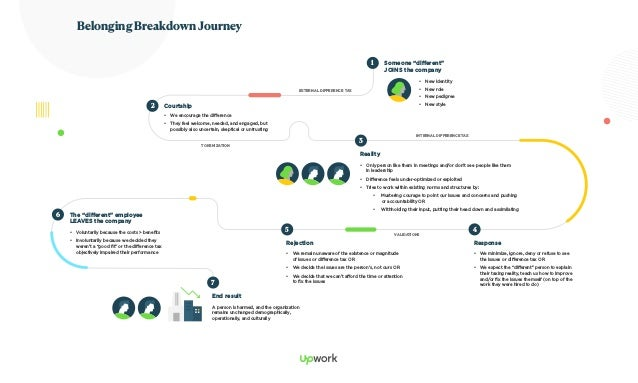 """Belonging Breakdown Journey 1 Someone """"different"""" JOINS the company • New identity • New role • New pedigree • New sty..."""