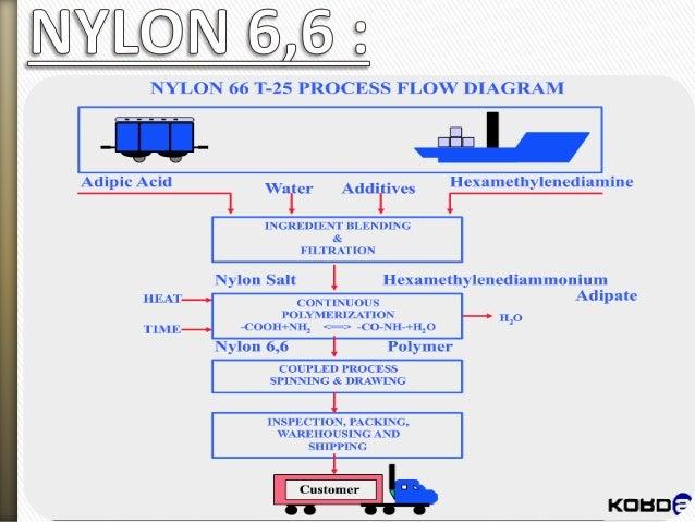 doc] ➤ diagram process flow diagram nylon 6 ebook schematicProcess Flow Diagram Nylon 6 #18