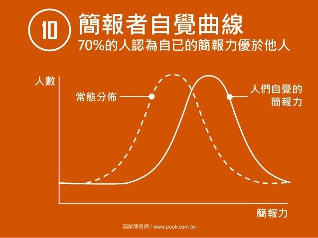 商業簡報網 / www.pook.com.tw 簡報者自覺曲線10 70%的人認為自已的簡報力優於他人 人數 簡報力 常態分佈 人們自覺的 簡報力