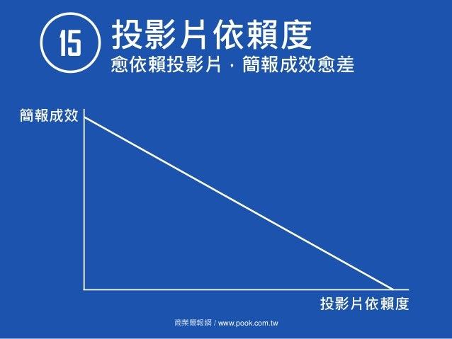 商業簡報網 / www.pook.com.tw 投影片依賴度15 愈依賴投影片,簡報成效愈差 投影片依賴度 簡報成效