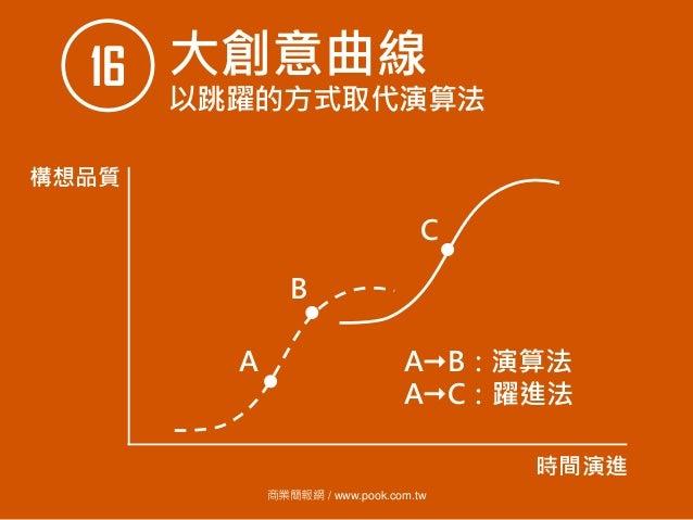 商業簡報網 / www.pook.com.tw 大創意曲線16 以跳躍的方式取代演算法 構想品質 時間演進 A B C AB:演算法 AC:躍進法