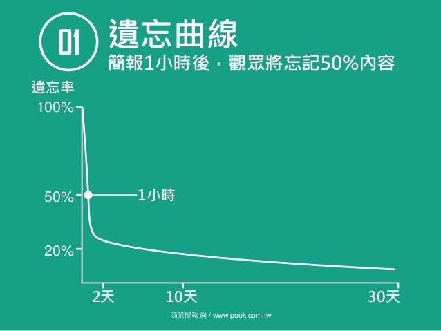商業簡報網 / www.pook.com.tw 遺忘曲線01 簡報1小時後,觀眾將忘記50%內容 100% 2天 10天 30天 50% 遺忘率 1小時 20%