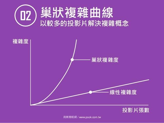 商業簡報網 / www.pook.com.tw 巢狀複雜曲線02 以較多的投影片解決複雜概念 投影片張數 複雜度 巢狀複雜度 線性複雜度