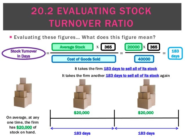 What is 'Inventory Turnover'