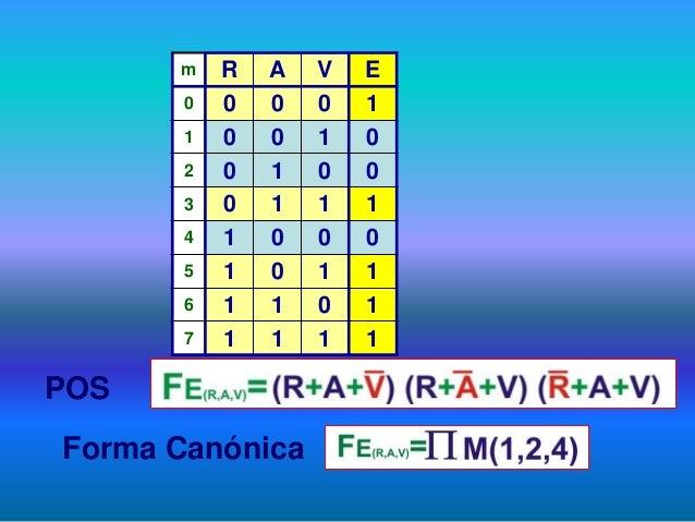 POS Forma Canónica m R A V E 0 0 0 0 1 1 0 0 1 0 2 0 1 0 0 3 0 1 1 1 4 1 0 0 0 5 1 0 1 1 6 1 1 0 1 7 1 1 1 1