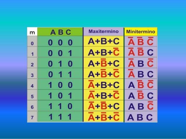 Obtenga las formas SOP o POS y la canónica mas conveniente para cada función Miniterminos F1 Forma SOP y Canónica Σ Maxite...