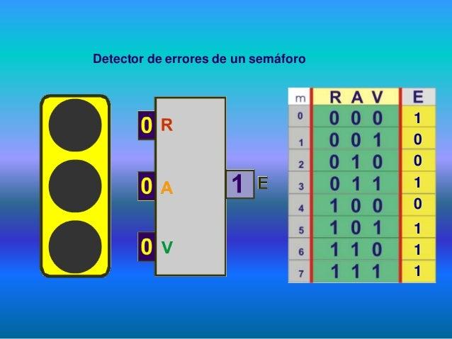 Detector de errores de un semáforo 1 0 0 1 0 1 1 1