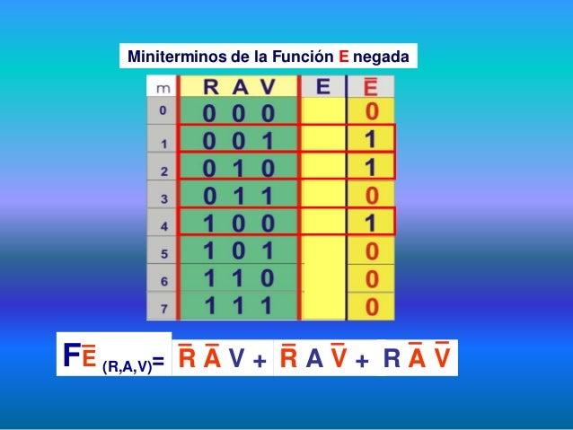Miniterminos de la Función E negada FE (R,A,V)= R A V + R A V + R A V