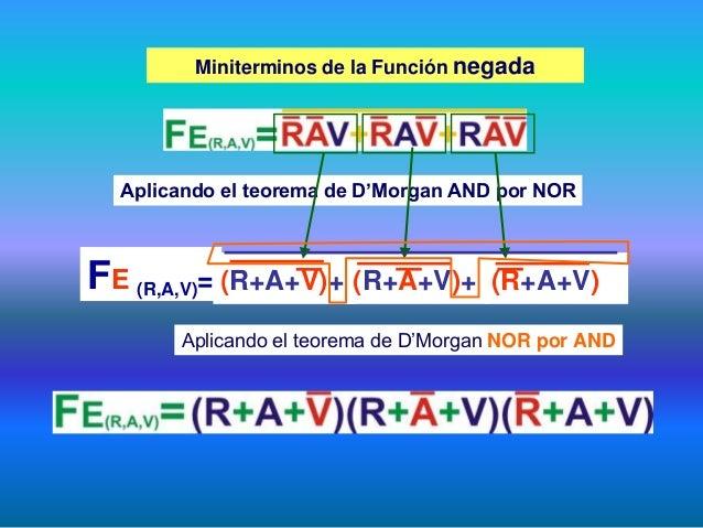 (R+A+V) Miniterminos de la Función negada Aplicando el teorema de D'Morgan AND por NOR Aplicando el teorema de D'Morgan NO...