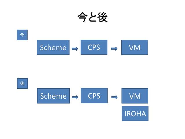今と後 Scheme CPS VM 今 Scheme CPS VM 後 IROHA