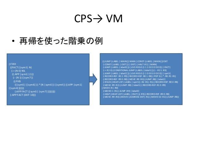 CPS→ VM • 再帰を使った階乗の例 (:FIXH ((FACT (|sym1| N) (:= (N 0) NIL ((:APP |sym1| (1)) (:- (N 1) (|sym7|) ((:FIXS ((|sym5| (|sym6|...