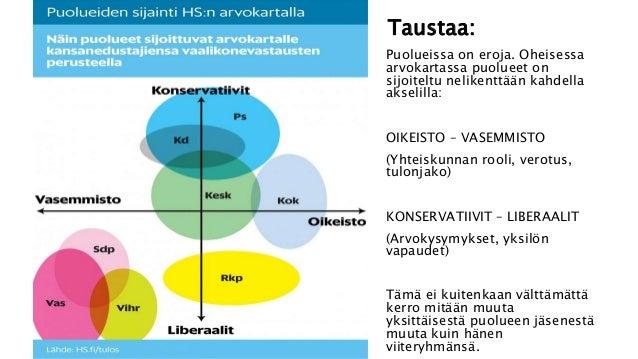 20. puolueet  ryhmätyö kevät 2016 2 Slide 2