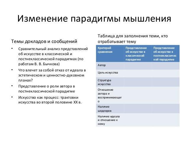 Изменение парадигмы мышления                                            Таблица для заполнения теми, ктоТемы докладов и со...