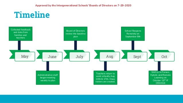 Timeline Aug Sept OctMay June July Collected feedback and data from families and teachers Administrative staff began meeti...