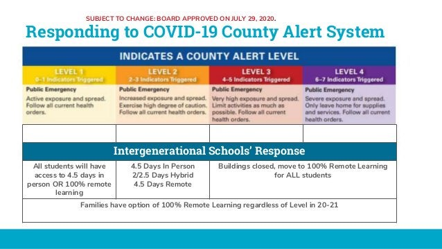 Responding to COVID-19 County Alert System Intergenerational Schools' Response All students will have access to 4.5 days i...