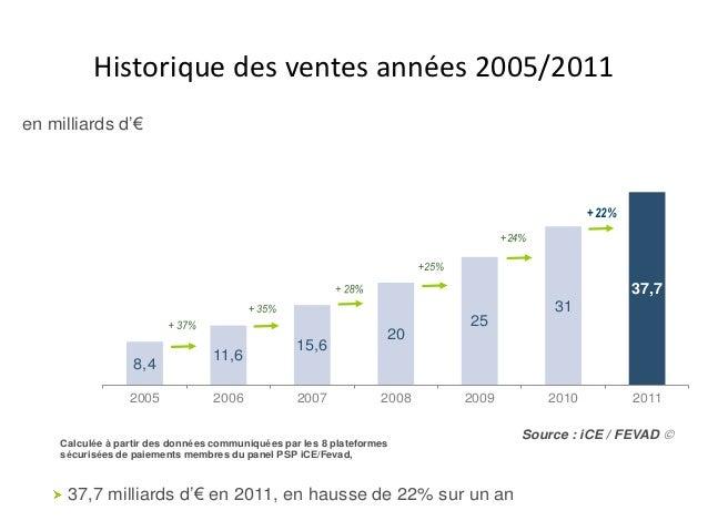 Estimation des ventes sur internet 2005/2011     Historique des ventes années en 2011en milliards d'€                   ...
