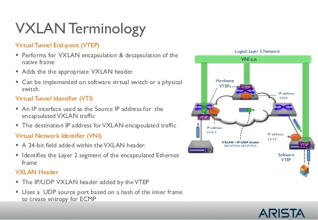 20 - IDNOG03 - Franki Lim (ARISTA) - Overlay Networking with