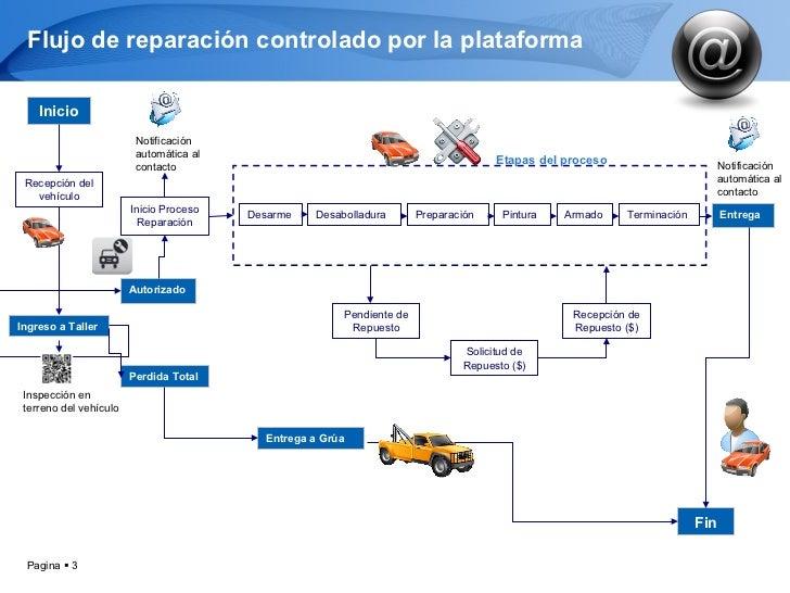 Plataforma control taller flujo ccuart Image collections