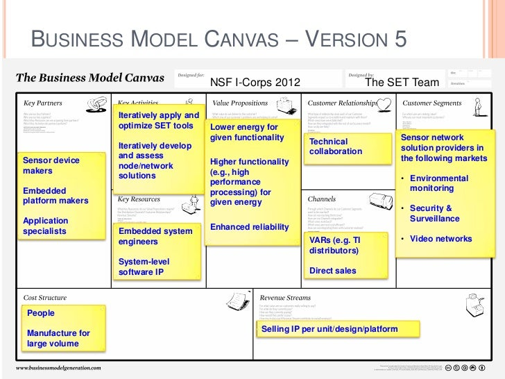 Business Model Canvas Version