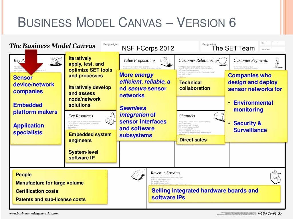 Business Model Canvas Version