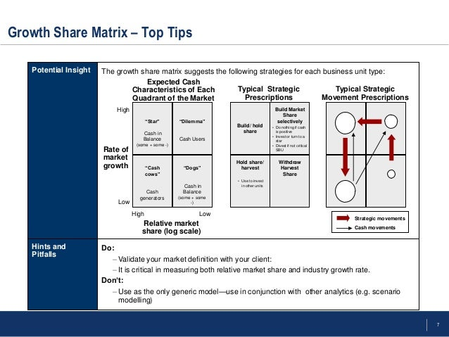 bcg growthshare matrix