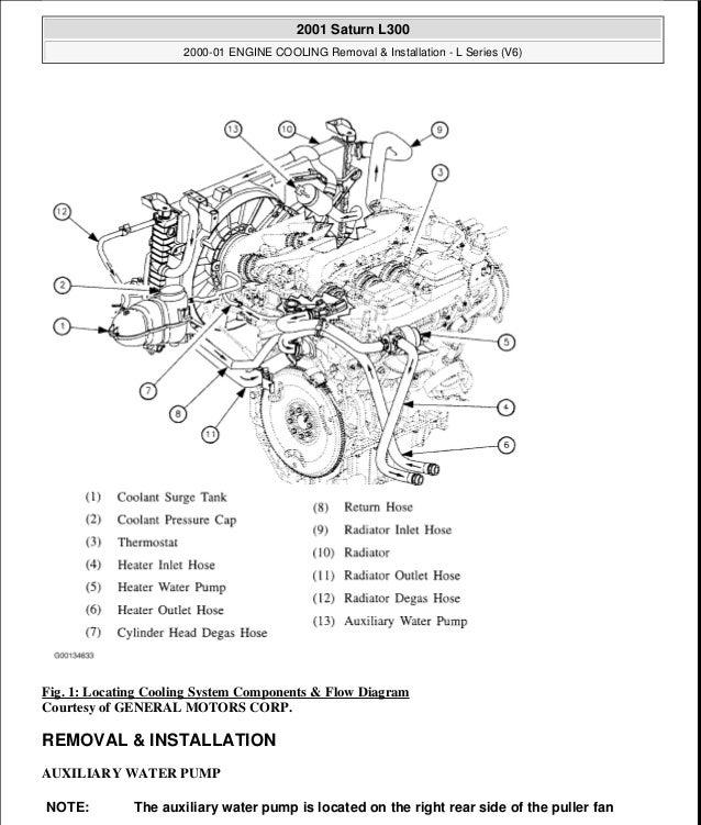 2000 01 engine cooling rh slideshare net Saturn Transmission Diagram 2002 Saturn SC2 Engine Diagram