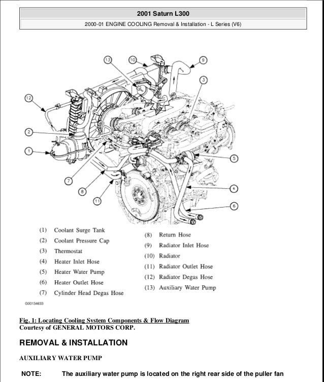 2000 01 engine cooling 2001 Saturn SL2 Engine Diagram at 2002 Saturn L300 Engine Diagram