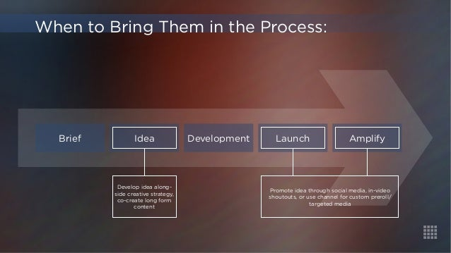 When to Bring Them in the Process:  Brief Idea  Develop idea along-side  creative strategy,  co-create long form  content ...