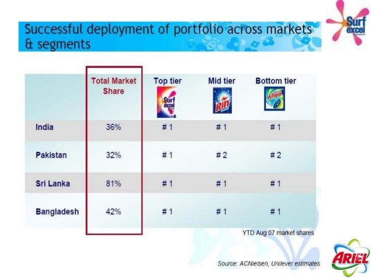 The Laundry Detergent Market